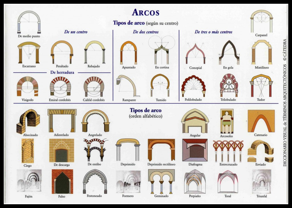 Dinteles b vedas y arcos una gu a en el d a mundial de for Diccionario de arquitectura pdf