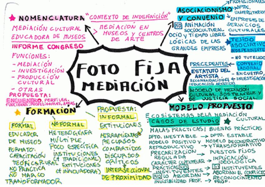 Reflejar un instante. Presentación de Foto fija. Situación de la mediación cultural en el Estado español en el Museo Reina Sofía