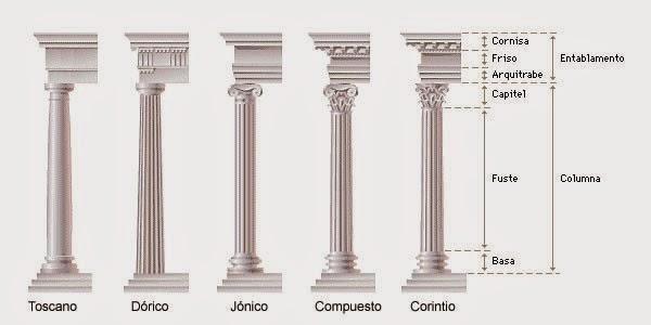 Órdenes arquitectónicos romanos
